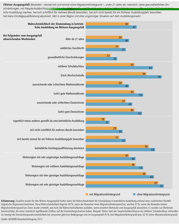 Schaubild A3.1-1: Wahrscheinlichkeit der Einmündung in betriebliche Ausbildung bei bestimmten Merkmalsausprägungen (in %)