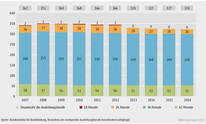 Schaubild A3.1-2: Anzahl der Ausbildungsberufe nach Ausbildungsdauer 2007 bis 2016