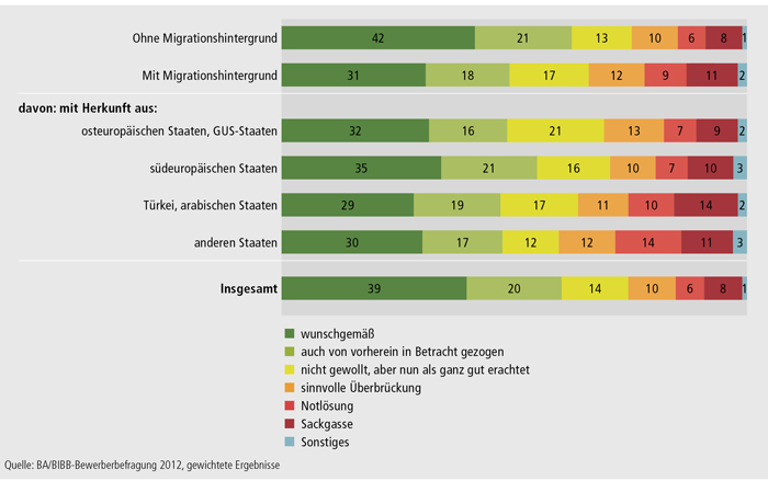 Schaubild A3.1-2: Bewertung des Verbleibs durch die Bewerber/ -innen nach Migrationshintergrund (in %)