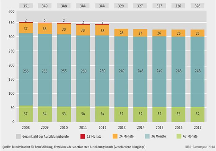 Schaubild A3.1-2: Anzahl der Ausbildungsberufe nach Ausbildungsdauer 2008 bis 2017
