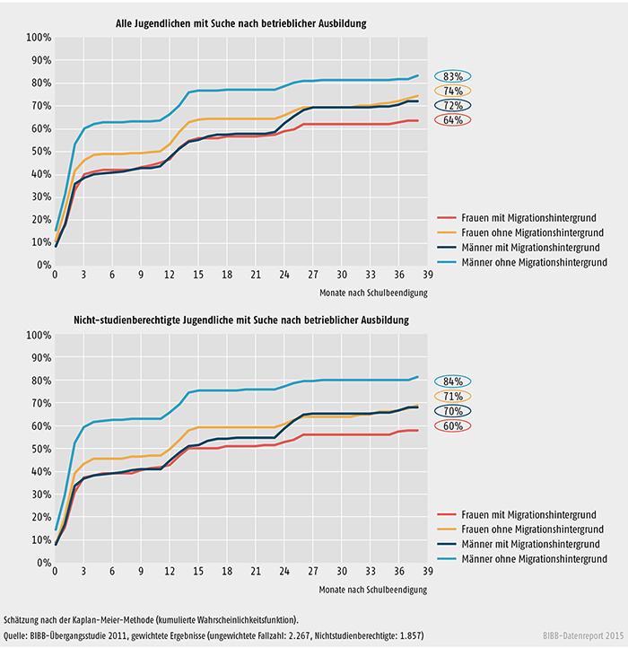 Schaubild A 3.2-1: Wahrscheinlichkeit und Dauer des Übergangs in betriebliche Berufsausbildung bei Jugendlichen, die am Ende ihrer Schullaufbahn eine betriebliche Ausbildungsstelle suchten, nach Geschlecht und Migrationshintergrund (in %)