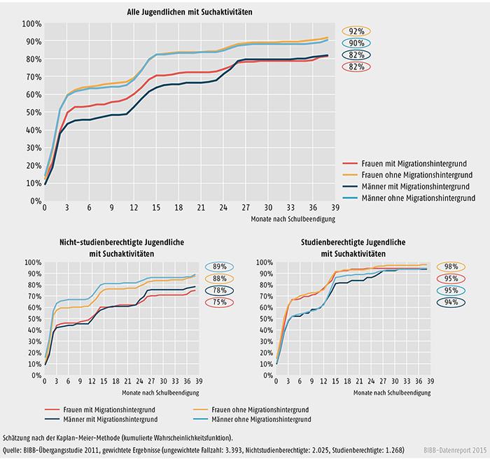 Schaubild A 3.2-2: Wahrscheinlichkeit und Dauer des Übergangs in vollqualifizierende Ausbildung einschließlich Studium bei Jugendlichen, die am Ende ihrer Schullaufbahn einen Ausbildungs- oder Studienplatz suchten, nach Geschlecht und Migrationshintergrun