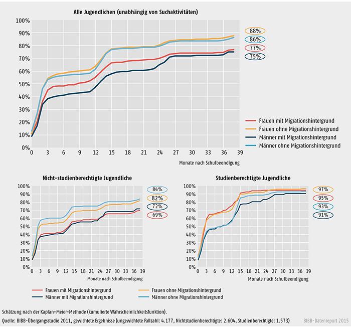 Schaubild A 3.2-3: Wahrscheinlichkeit und Dauer des Übergangs in vollqualifizierende Ausbildung einschließlich Studium bei allen Jugendlichen (unabhängig von Suchaktivitäten) nach Geschlecht und Migrationshintergrund (in %)