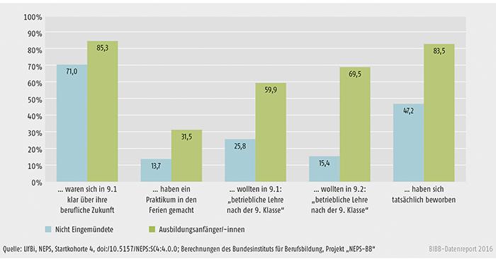 Schaubild A3.3-2: Unterschiede im beruflichen Orientierungsverhalten (in %)