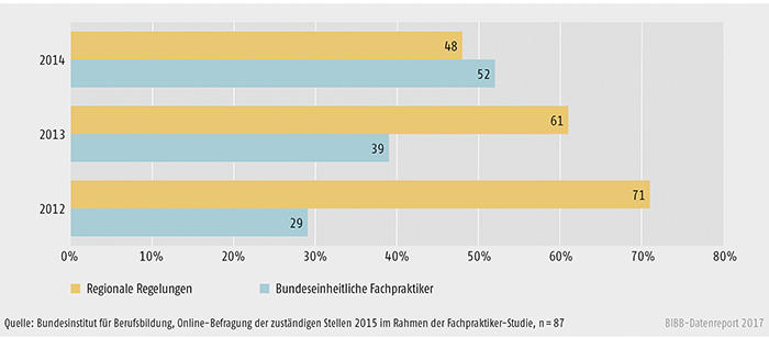Schaubild A3.3.2-1: Anteil der Neuabschlüsse von Ausbildungen nach § 66 BBiG/§ 42 m HwO (in %)