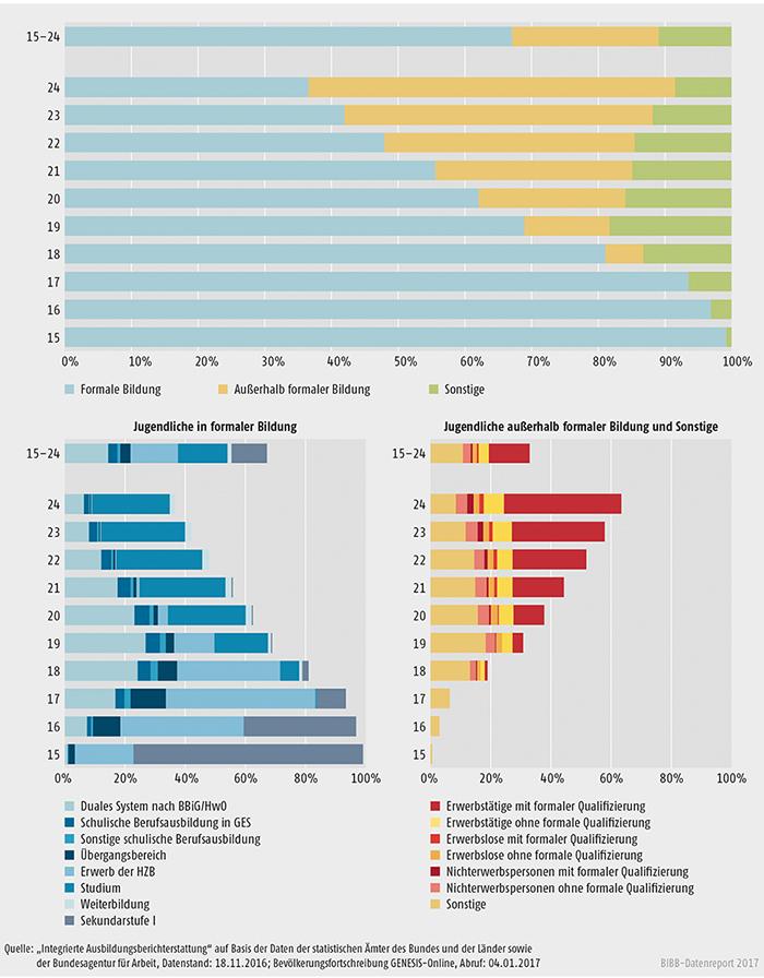 Schaubild A4.1-1: Anteil der Jugendlichen in den Bildungssektoren und -konten nach Altersjahren 2015 in % (Bestandsdaten)