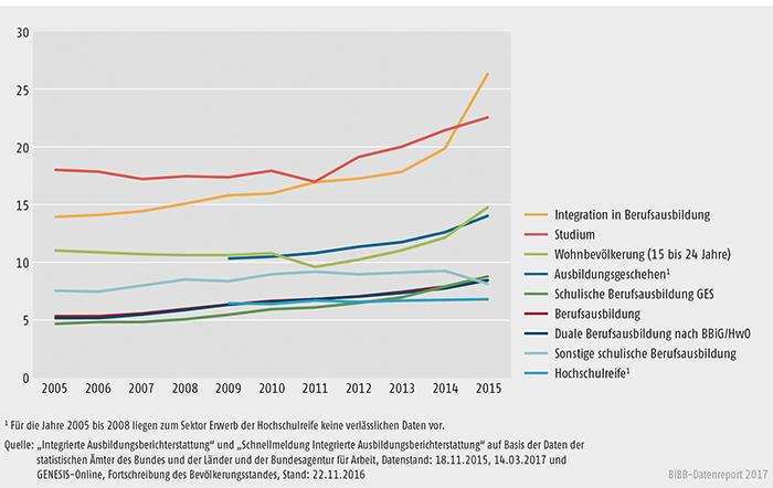 Schaubild A4.1-4: Entwicklung der Ausländeranteile in den Bildungssektoren 2005 bis 2015 (in %)