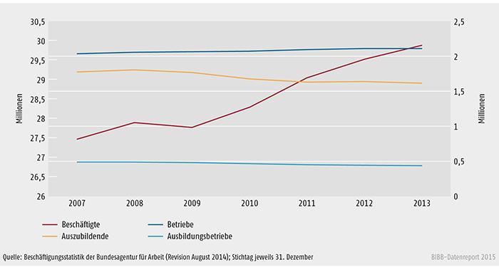 Schaubild A 4.10.1-1: Beschäftigte (linke Skala), Betriebe, Ausbildungsbetriebe und Auszubildende (rechte Skala) zwischen 2007 und 2013 in Deutschland (in Mio.)