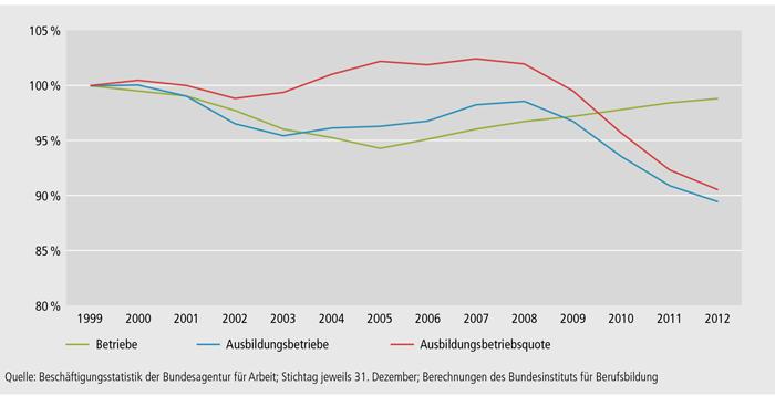 Schaubild A4.10.1-1: Entwicklung der betrieblichen Ausbildungsbeteiligung in Deutschland zwischen 1999 und 2012 (Referenzjahr 1999 = 100 %)