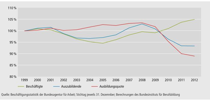 Schaubild A4.10.1-2: Entwicklung von Ausbildung und Beschäftigung in Deutschland zwischen 1999 und 2012 (Referenzjahr 1999 = 100 %)