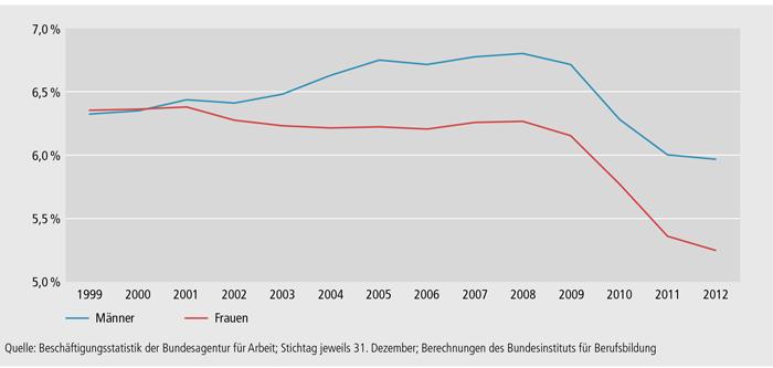 Schaubild A4.10.1-3: Entwicklung der geschlechtsbezogenen Ausbildungsquoten in Deutschland zwischen 1999 und 2012
