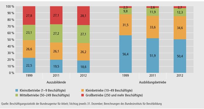 Schaubild A4.10.1-4: Prozentuale Verteilung der Auszubildenden und Ausbildungsbetriebe auf Betriebsgrößenklassen 1999, 2011 und 2012 in Deutschland