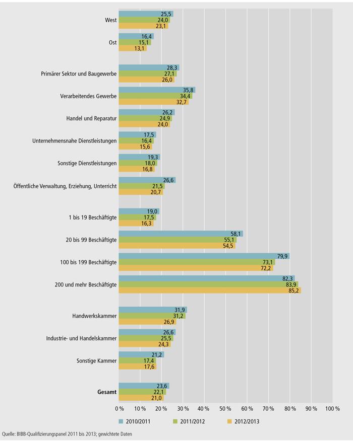 Schaubild A4.10.3-1: Ausbildungsbetriebsquoten in den Ausbildungsjahren 2010/2011, 2011/2012 und 2012/2013 nach Strukturmerkmalen (in %)