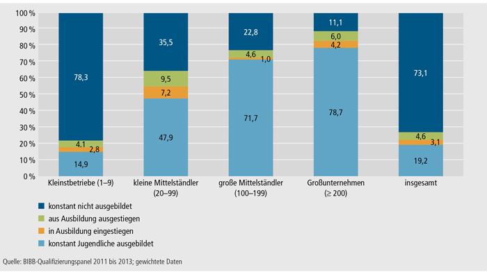 Schaubild A4.10.3-3: Veränderungen in der betrieblichen Ausbildungsbeteiligung zwischen den Ausbildungsjahren 2010/2011 und 2011/2012 nach Betriebsgrößenklassen (in %)