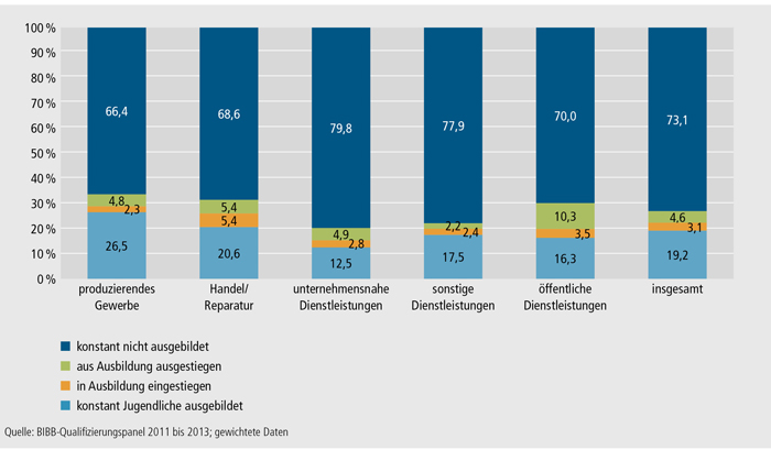 Schaubild A4.10.3-5: Veränderungen in der betrieblichen Ausbildungsbeteiligung zwischen den Ausbildungsjahren 2010/2011 und 2011/2012 nach Wirtschaftssektoren (in %)