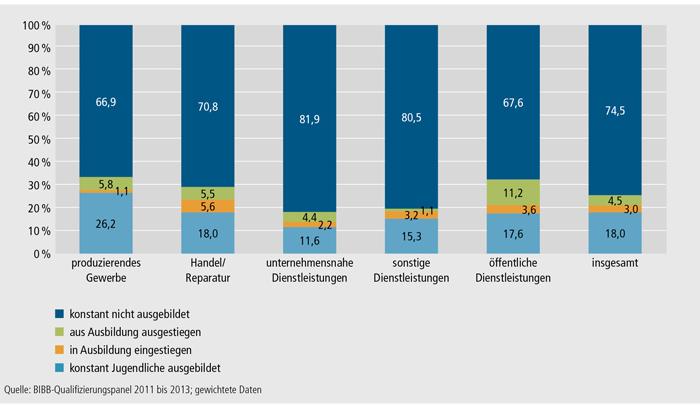 Schaubild A4.10.3-6: Veränderungen in der betrieblichen Ausbildungsbeteiligung zwischen den Ausbildungsjahren 2011/2012 und 2012/2013 nach Wirtschaftssektoren (in %)