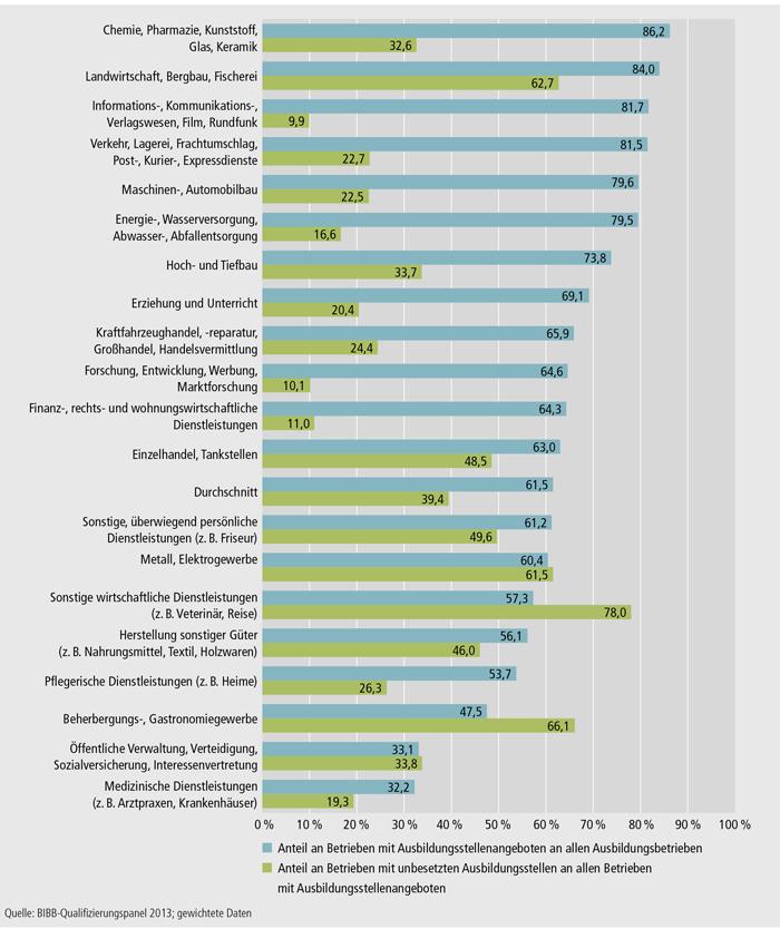 Schaubild A4.10.3-9: Anteil an Betrieben mit Ausbildungsstellenangeboten an allen Ausbildungsbetrieben und Anteil an Betrieben mit unbesetzten Ausbildungsstellen an allen Betrieben mit Ausbildungsstellenangeboten im Ausbildungsjahr 2012/2013