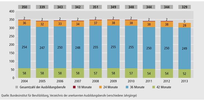 Schaubild A4.1.1-2: Anzahl der Ausbildungsberufe nach Ausbildungsdauer (2004 bis 2013)
