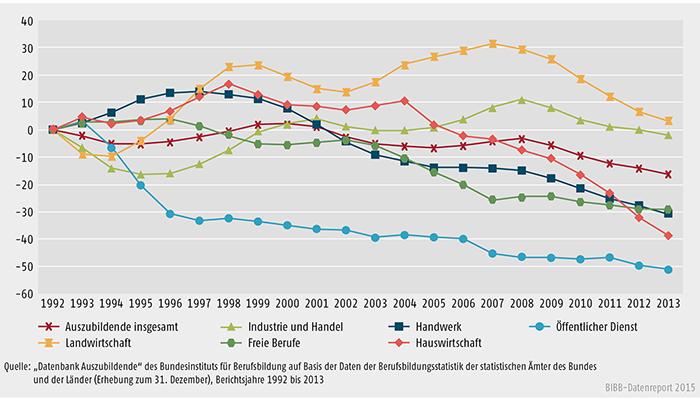 Schaubild A 4.2-1: Entwicklung der Zahl der Auszubildenden am 31. Dezember von 1992 bis 2013 nach Zuständigkeitsbereichen (Basis = 1992)