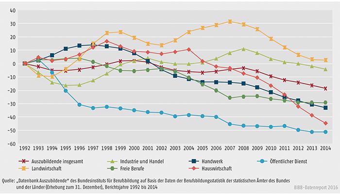 Schaubild A4.2-1: Entwicklung der Zahl der Auszubildenden am 31. Dezember von 1992 bis 2014 nach Zuständigkeitsbereichen (Basis = 1992)
