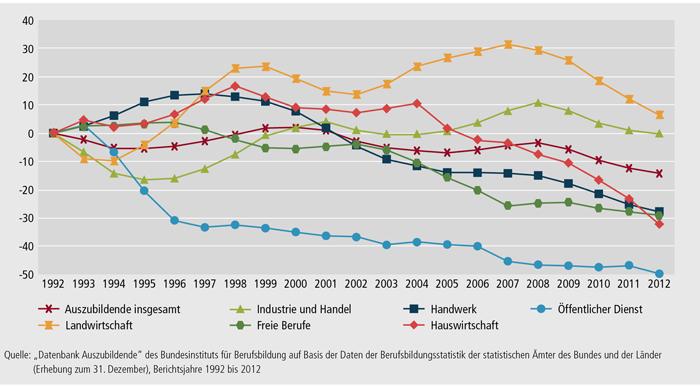 Schaubild A4.2.1-1: Entwicklung der Zahl der Auszubildenden am 31. Dezember von 1992 bis 2012 nach Zuständigkeitsbereichen (Basis = 1992) (in %)