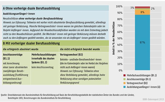 Schaubild A 4.3-1: Ausbildungsanfänger/ -innen und andere Arten von Neuabschlüssen, Bundesgebiet 2013