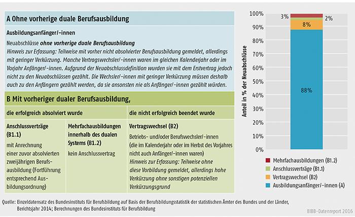 Schaubild A4.3-1: Ausbildungsanfänger/-innen und andere Arten von Neuabschlüssen, Bundesgebiet 2014