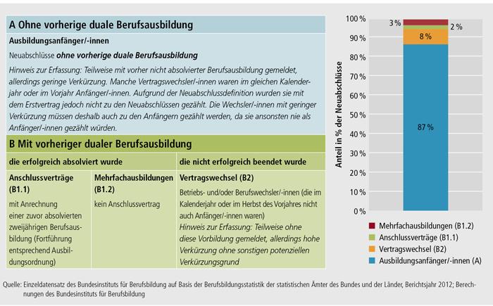 Schaubild A4.3-1: Ausbildungsanfänger/ -innen und andere Arten von Neuabschlüssen, Bundesgebiet 2012