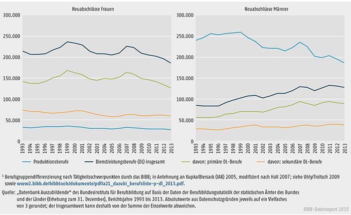 Schaubild A 4.4-1: Neu abgeschlossene Ausbildungsverträge in Produktions- und Dienstleistungsberufen nach Geschlecht, Bundesgebiet 1993 bis 2013