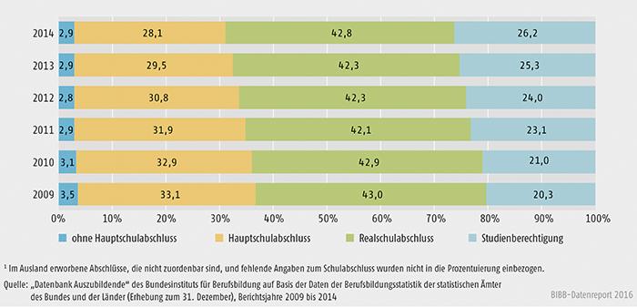 Schaubild A4.6.1-1: Schulische Vorbildung der Auszubildenden mit neu abgeschlossenem Ausbildungsvertrag 2009 bis 2014 (in %)