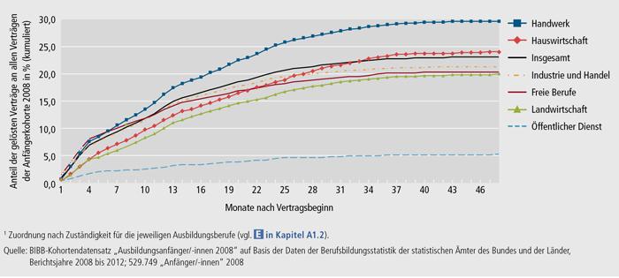 Schaubild A4.7-1: Vorzeitige Vertragslösungen in den ersten 48 Monaten nach Ausbildungsbeginn der Anfängerkohorte 2008 nach Zuständigkeitsbereichen(1) (kumulierter Anteil der gelösten Verträge in %)