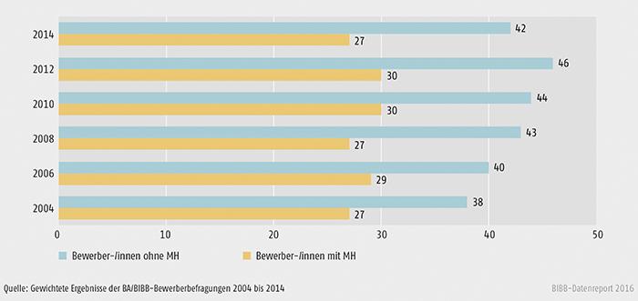 VertragsSchaubild A4.9-1: Verbleib in betrieblicher Ausbildung – Bewerber/-innen mit und ohne Migrationshintergrund 2004 bis 2014 (in %)