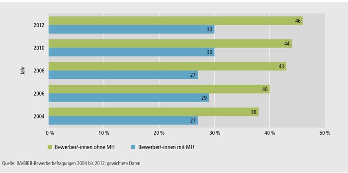 Schaubild A4.9-1: Verbleib in betrieblicher Ausbildung – Bewerber/ -innen mit und ohne Migrationshintergrund 2004 bis 2012