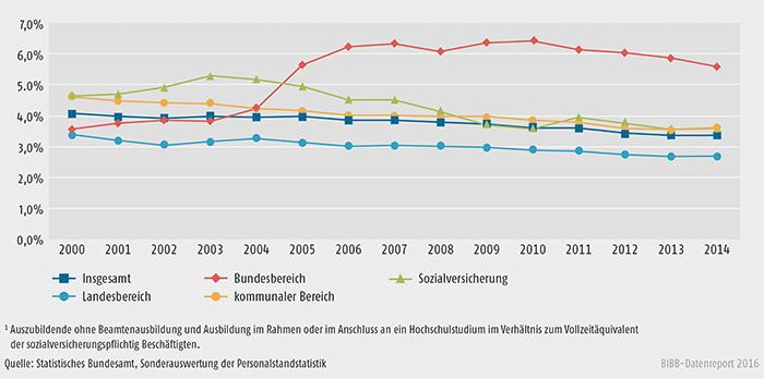 Schaubild A5.2-1: Entwicklung der Ausbildungsquoten im öffentlichen Dienst