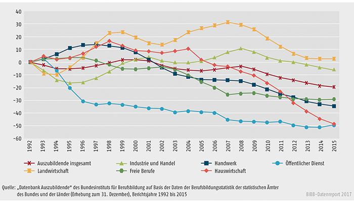 Schaubild A5.2-1: Entwicklung der Zahl der Auszubildenden am 31. Dezember von 1992 bis 2015 nach Zuständigkeitsbereichen (Basis = 1992)