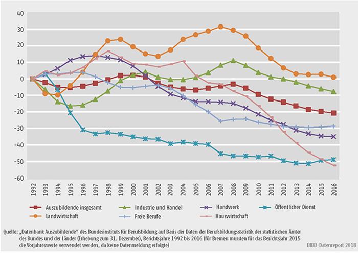 Schaubild A5.2-1: Entwicklung der Zahl der Auszubildenden am 31. Dezember von 1992 bis 2016 nach Zuständigkeitsbereichen (Basis = 1992)