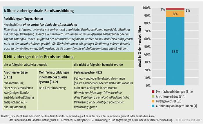 Schaubild A5.3-1: Ausbildungsanfänger/-innen und andere Arten von Neuabschlüssen, Bundesgebiet 2015