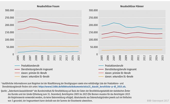 Schaubild A5.4-1: Neu abgeschlossene Ausbildungsverträge in Produktions- und Dienstleistungsberufen nach Geschlecht, Bundesgebiet 2005 bis 2015