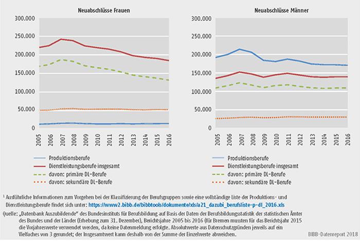 Schaubild A5.4-1: Neu abgeschlossene Ausbildungsverträge in Produktions- und Dienstleistungsberufen nach Geschlecht, Bundesgebiet 2005 bis 2016