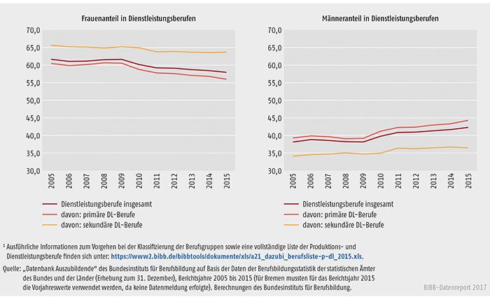 Schaubild A5.4-2: Anteile der Frauen und Männer in Dienstleistungsberufen, Bundesgebiet 2005 bis 2015 (in %)