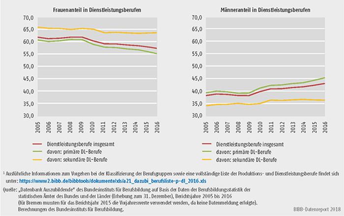 Schaubild A5.4-2: Anteile der Frauen und Männer in Dienstleistungsberufen, Bundesgebiet 2005 bis 2016 (in %)