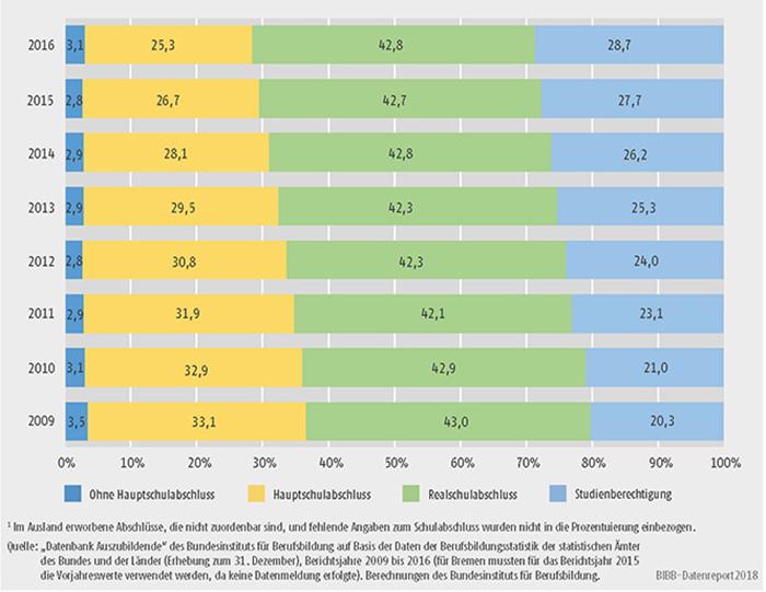 Schaubild A5.5.1-1: Schulische Vorbildung der Auszubildenden mit neu abgeschlossenem Ausbildungsvertrag 2009 bis 2016 (in %)