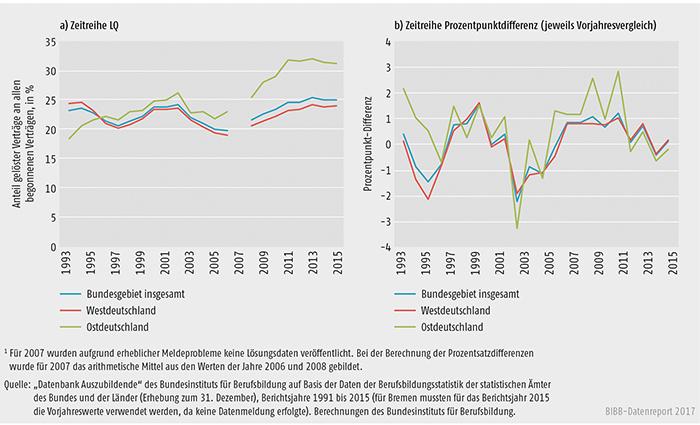Schaubild A5.6-1: Lösungsquote (LQalt) 1993 bis 2015, Bundesgebiet insgesamt, Ost- und Westdeutschland (absolut und Prozentpunktdifferenz)