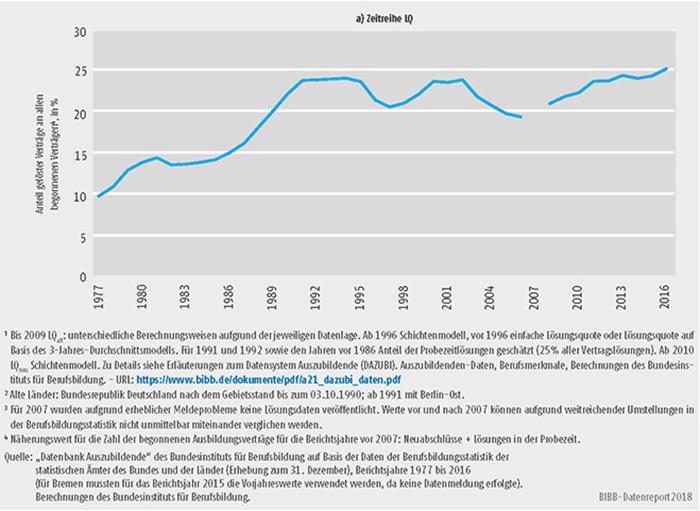 Schaubild A5.6-2: Lösungsquote (LQalt) im dualen System, alte Länder 1977 bis 20163