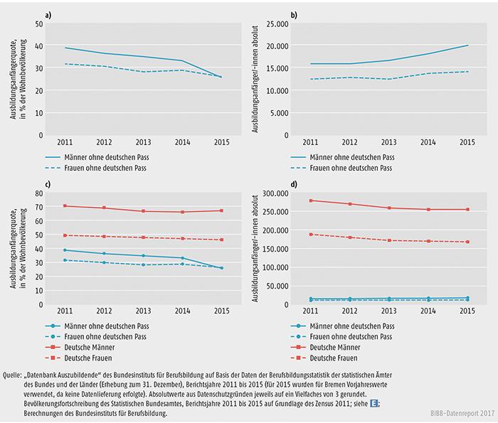 Schaubild A5.8-1: Ausländische und deutsche Ausbildungsanfänger/-innen in der dualen Berufsausbildung nach Geschlecht, Bundesgebiet 2015 (absolut und in % der Wohnbevölkerung)