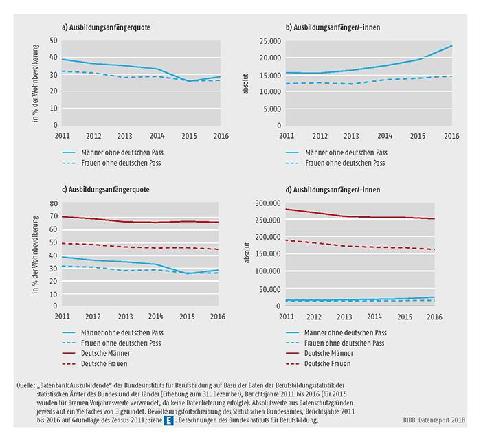 Schaubild A5.8-1: Ausländische und deutsche Ausbildungsanfänger/-innen in der dualen Berufsausbildung nach Geschlecht, Bundesgebiet 2011 bis 2016 (absolut und in % der Wohnbevölkerung)