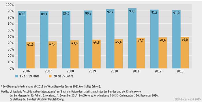 Schaubild A 6.1-1: Junge Menschen in formaler Bildung nach Altersgruppen 2006 bis 2013 (in %) (Bestandsdaten; 100 % = Wohnbevölkerung im jeweiligen Alter)