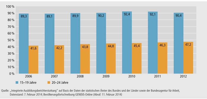 Schaubild A6.1-1: Junge Menschen in formaler Bildung nach Altersgruppen 2006 bis 2012 (in %) (Bestandsdaten; 100 % = Wohnbevölkerung im jeweiligen Alter)