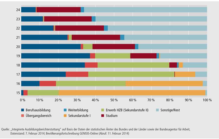 Schaubild A6.1-2: Jugendliche in den Sektoren der iABE nach Alter 2012 (in %) (Bestandsdaten; 100 % = Wohnbevölkerung im jeweiligen Alter)