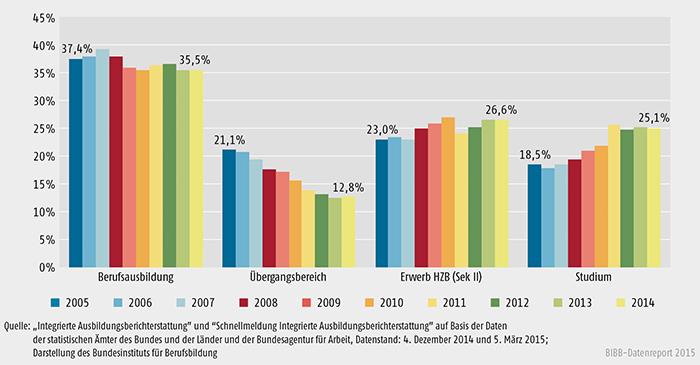 Schaubild A 6.1-3: Entwicklung der Sektorenanteile am Ausbildungsgeschehen 2005 bis 2014 (100 % = alle Anfänger/ -innen im Ausbildungsgeschehen)
